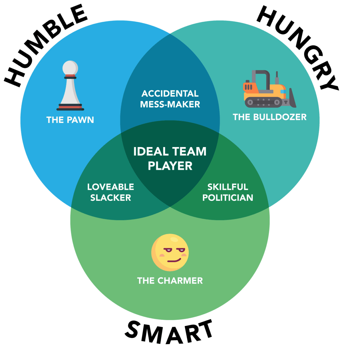 Are You An Ideal Team Player?